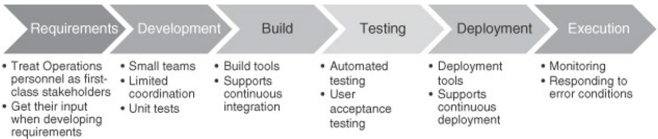 hnz-consultoria-e-treinamentos-blog-engenheiro-devops-mitos-e-desafios-infografico