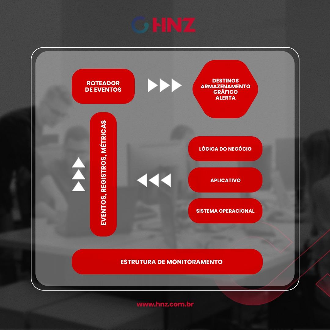 hnz-consultoria-e-treinamentos-blog-elemetria-em-devops-o-que-e-como-utilizar-infografico